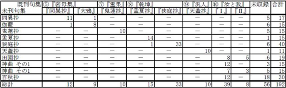 『安井俳句原稿』収録句対応表