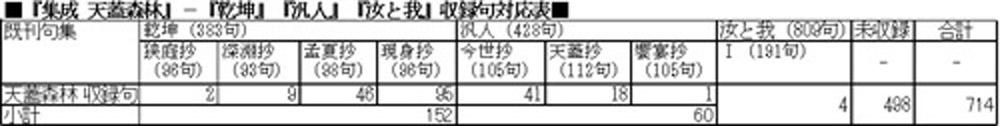 『集成 天蓋森林』収録句対応表